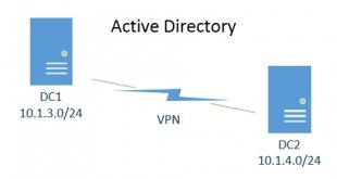 active-directory-vpn