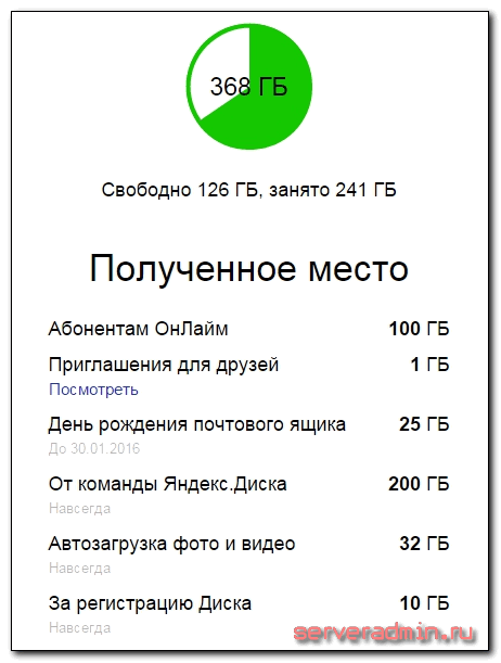 Бэкап сайта на яндекс диск