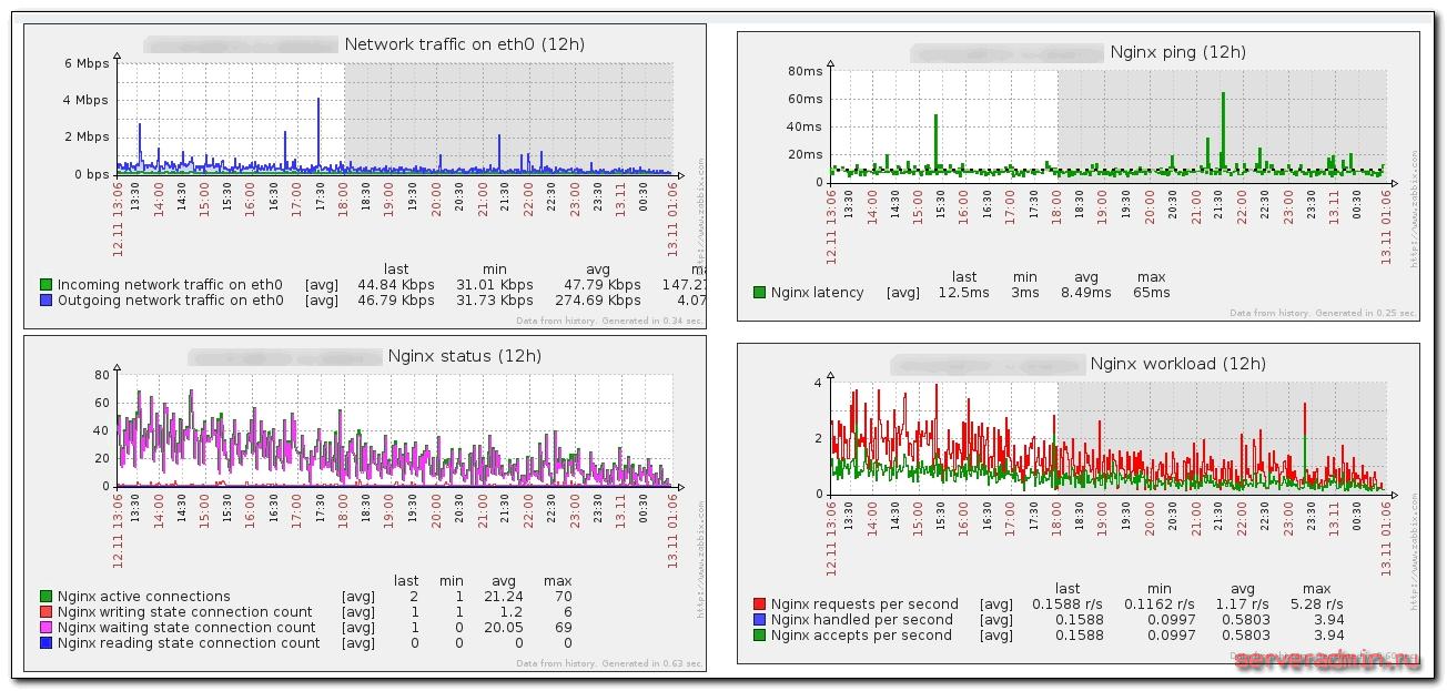 мониторинг nginx в zabbix