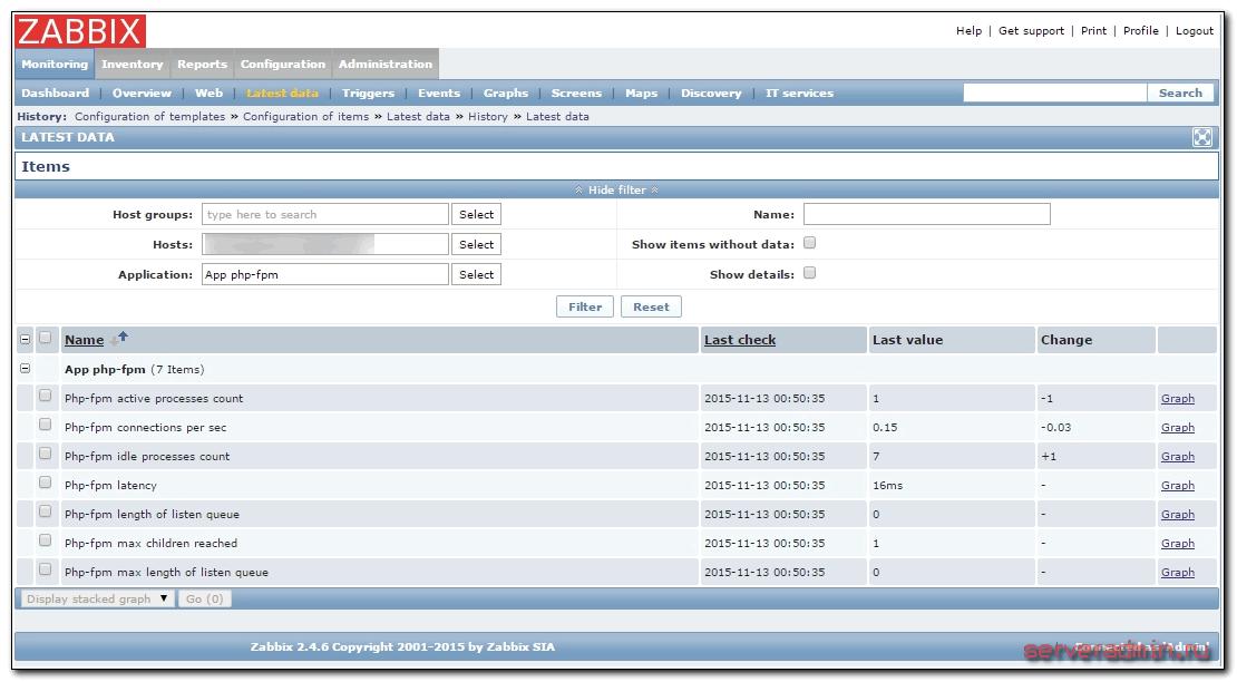 данные мониторинга php-fpm