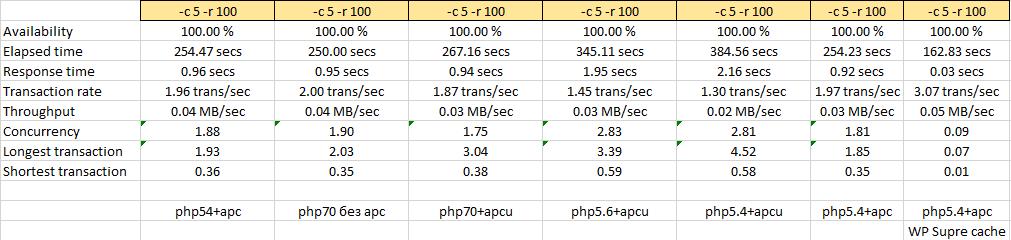 Тестирование производительности web сервера