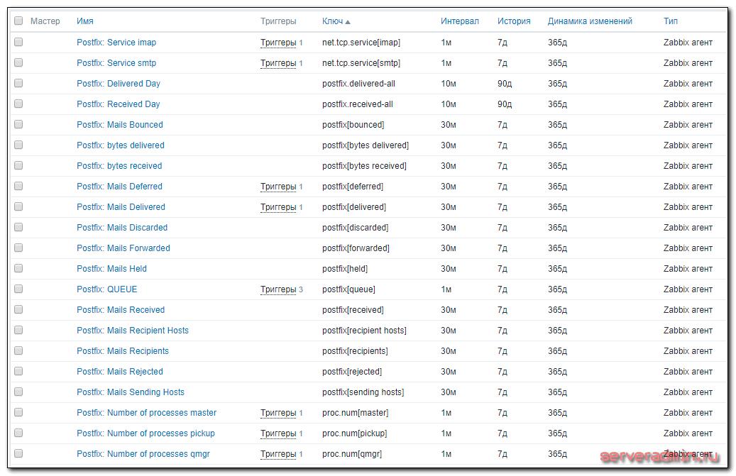 Список элементов данных в шаблоне