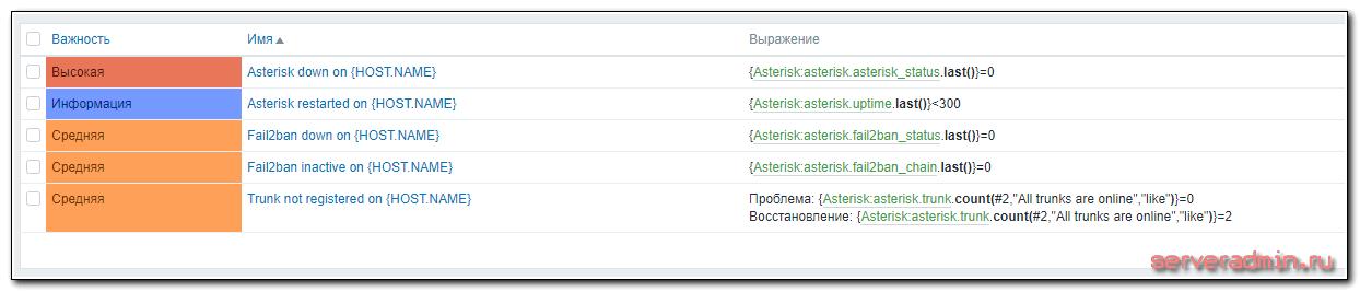 Триггеры шаблона мониторинга asterisk
