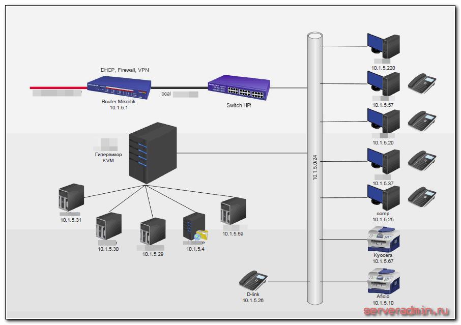 Карта локальной сети