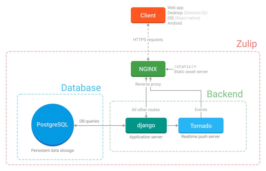 Схема работы сервера Zulip