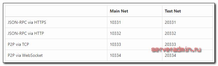 Neo node install
