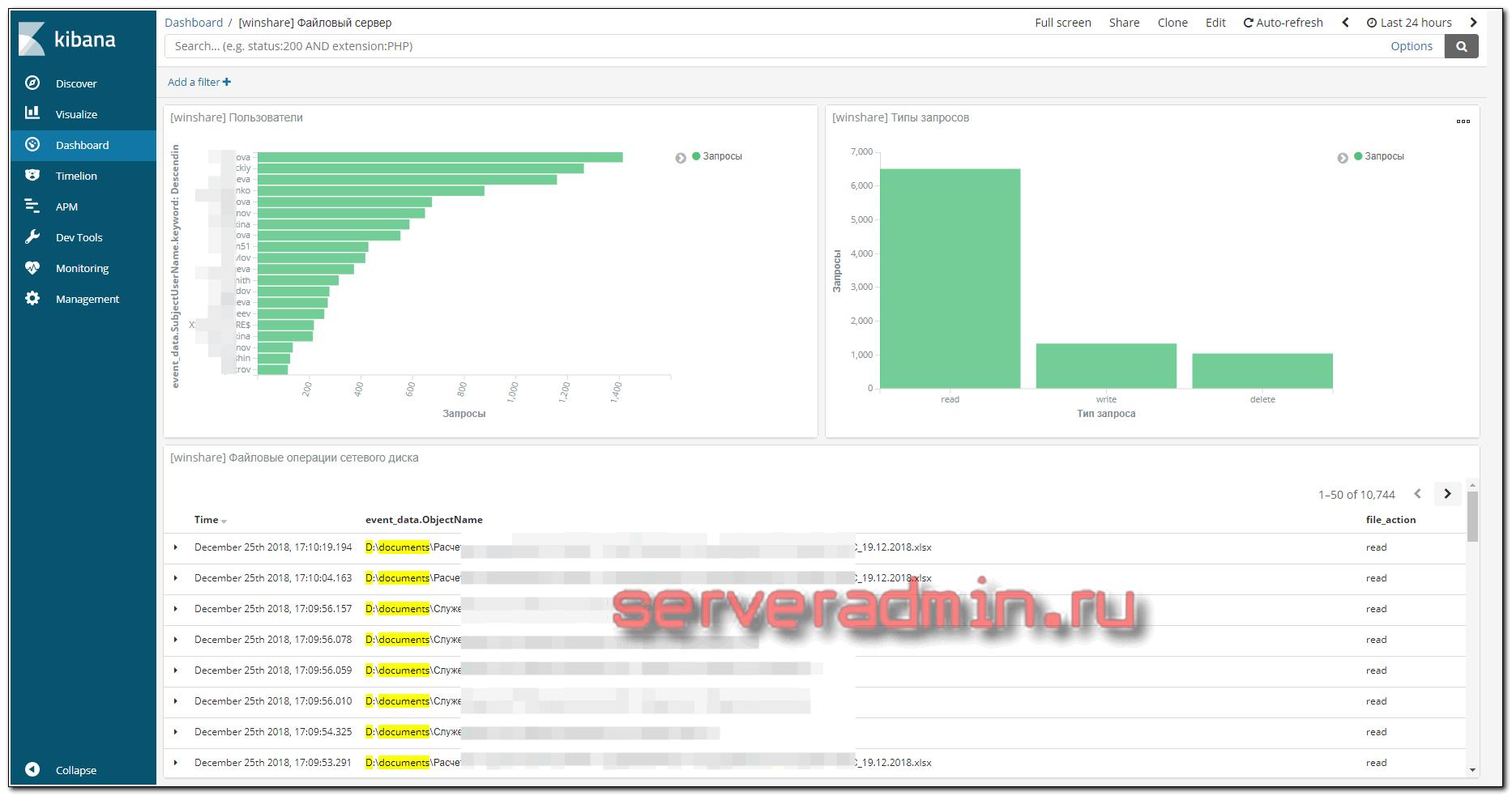 Dashboard в kibana для Windows FileServer