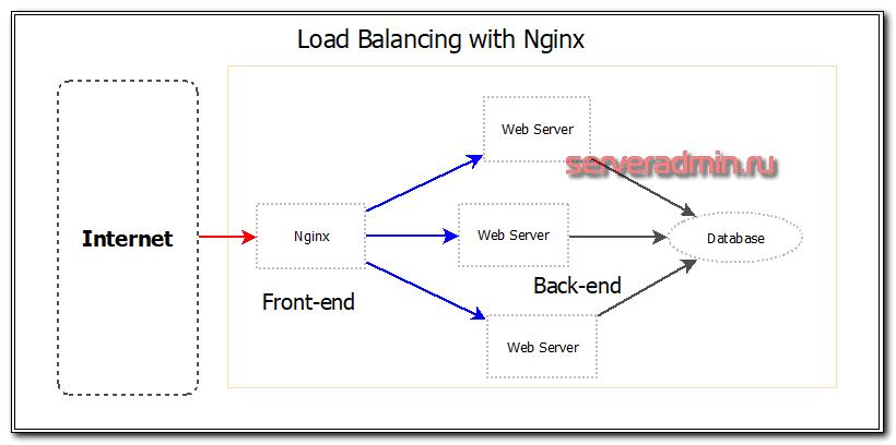 Балансировка нагрузки с помощью nginx