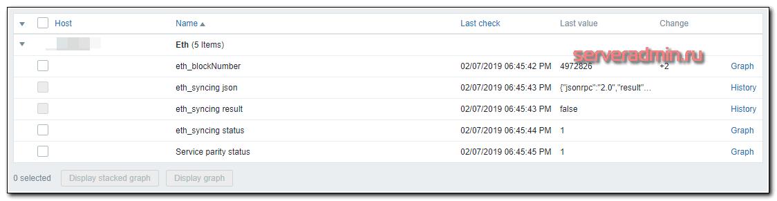 Данные с мониторинга криптоноды