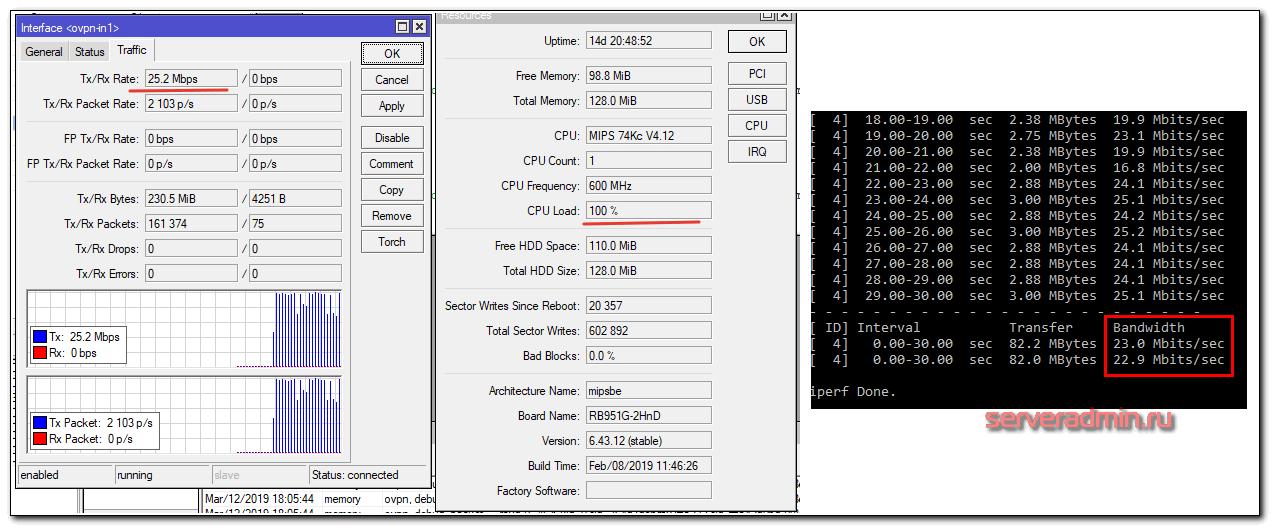 Тест скорости AES-128-CBC шифрования в openvpn