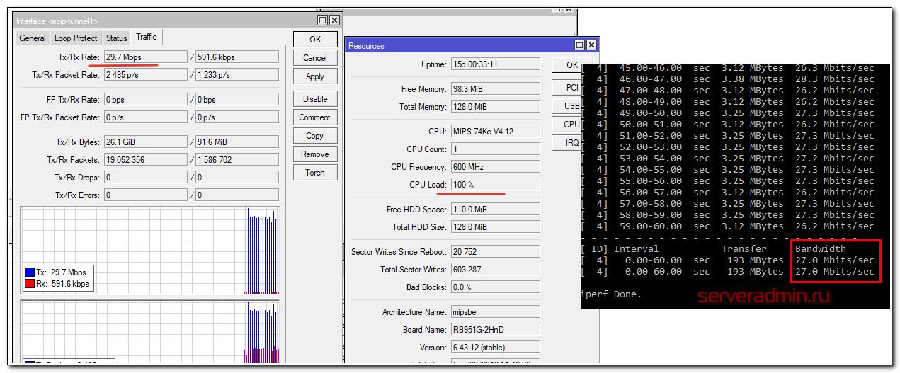 Тест скорость eoio + ipsec в mikrotik