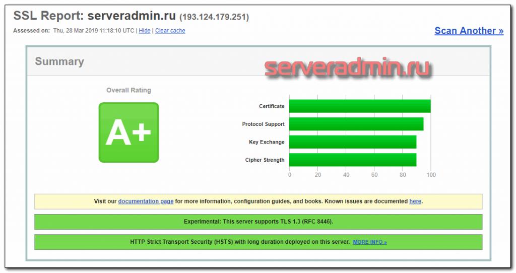 Настройка ssl сертификата в Nginx