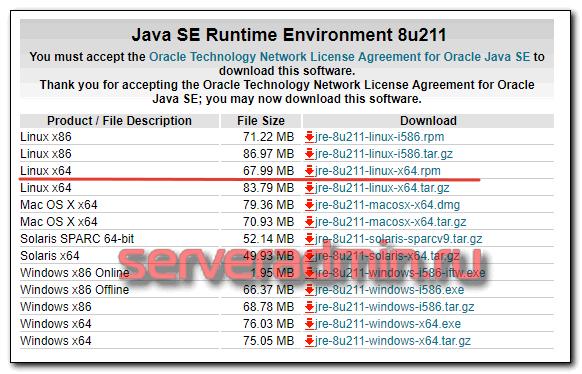 УстановкаOracle Java на Centos