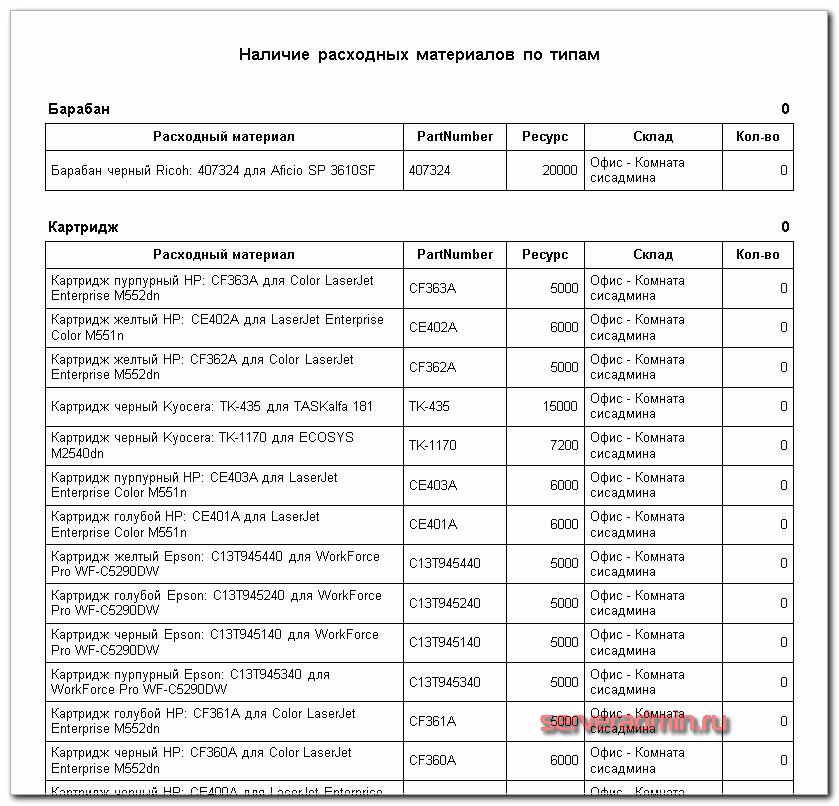 Отчет об оборудовании