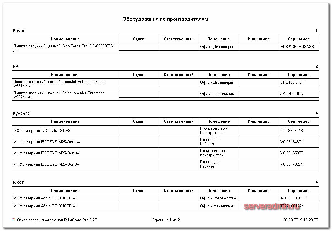 Отчет по производителям
