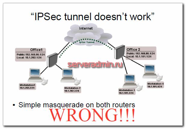ipsec не работает