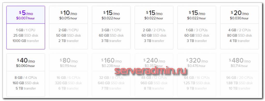 Ценв на VPS в DigitalOcean