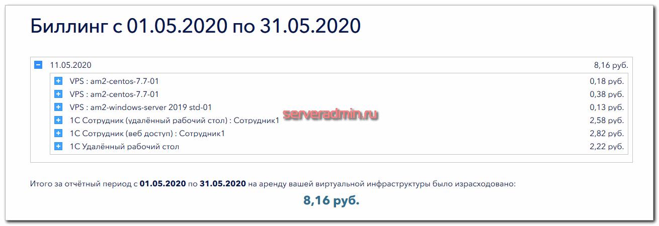 Поминутный биллинг Serverspace