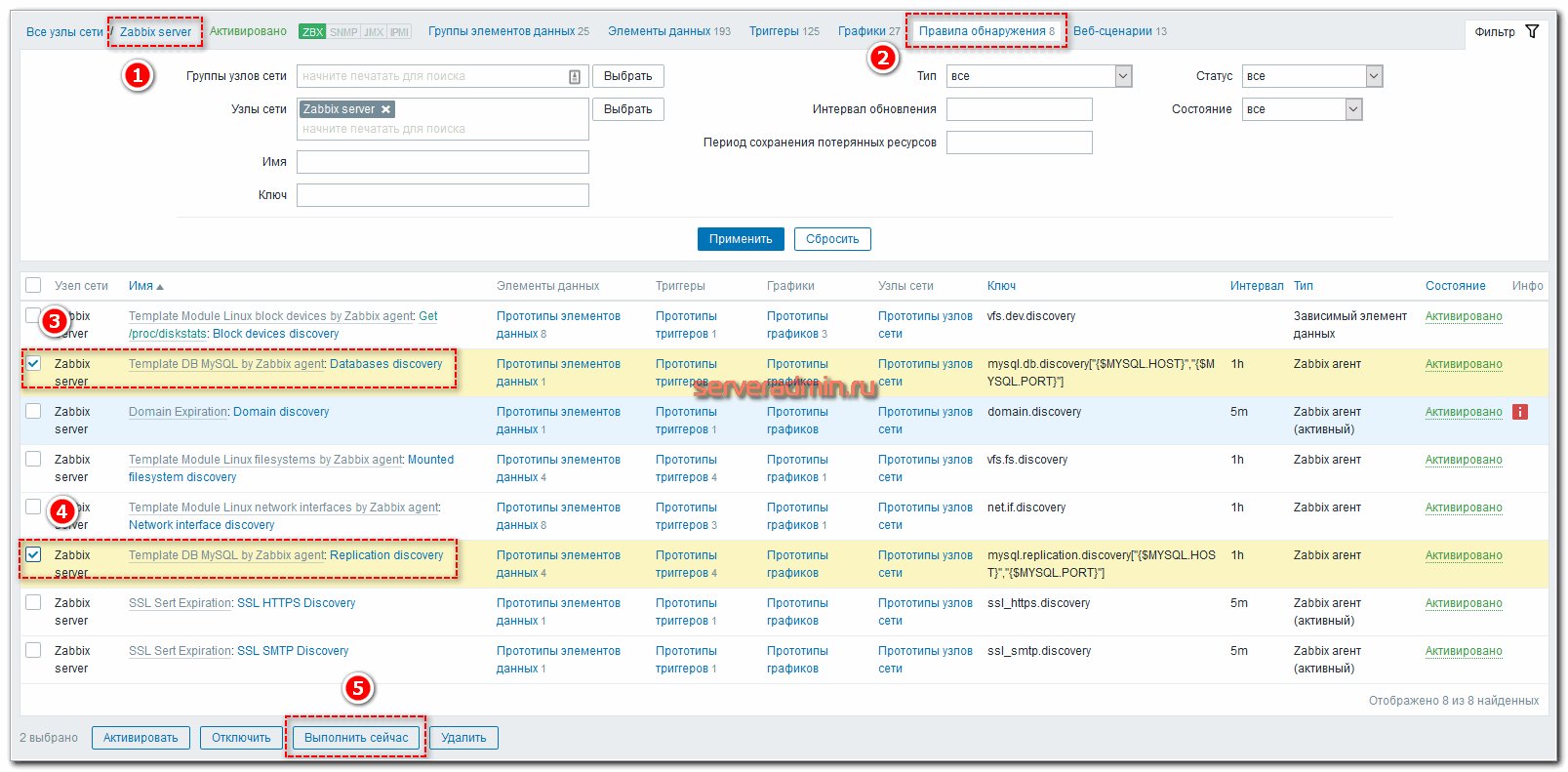 Мониторинг Mysql сервера