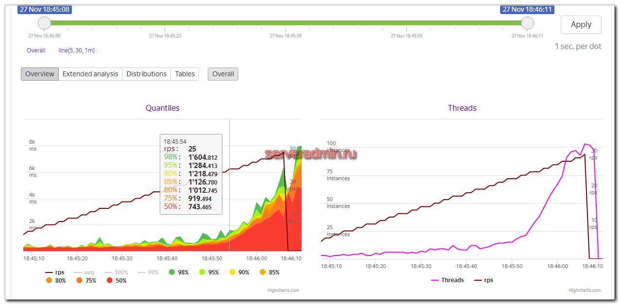 Просмотр результатов теста yandex.tank в браузере