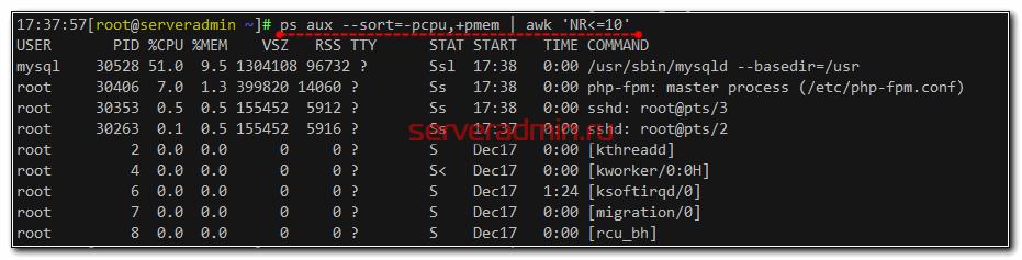 Список самых ресурсоёмких процессов на linux сервере