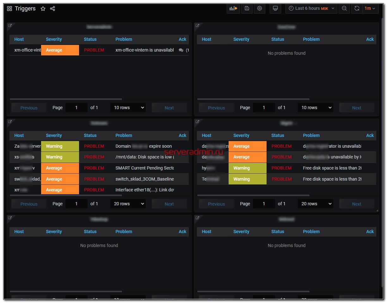 Несколько серверов Zabbix в одном дашборде Grafana