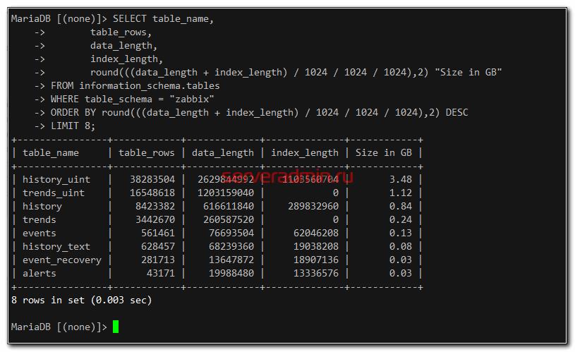 Что занимает больше всего места в базе данных Zabbix