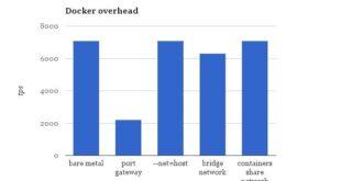 Docker overhead