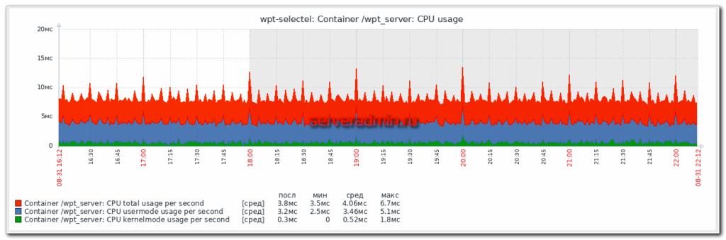 Docker container cpu usage