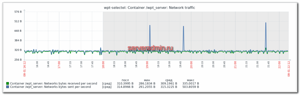Container network traffic