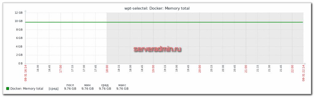 Docker Memory total